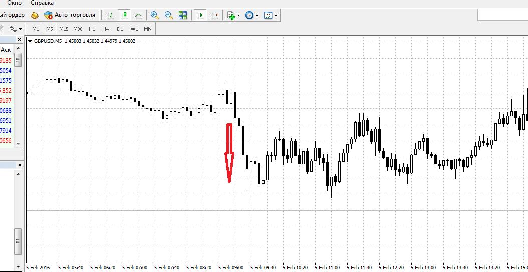 Сигнал 05.02.2016 по валюте GBPUSD