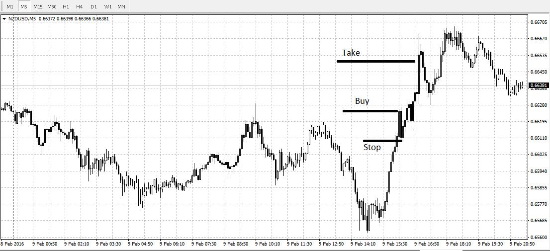 Сигнал на покупку по валютной паре NZD/USD 09.02.2016