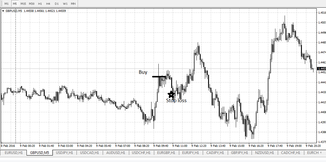 Сигнал по валютной паре GBPUSD 09.02.2016