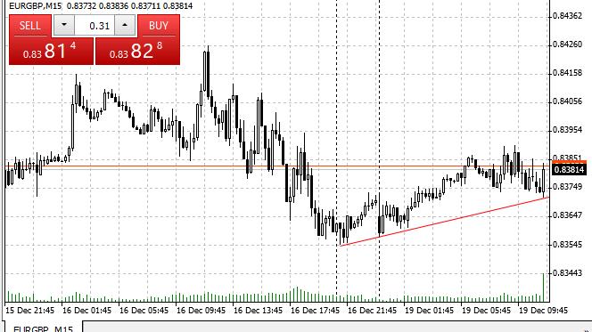 eurgbp сигнал на покупку 19.12.2016