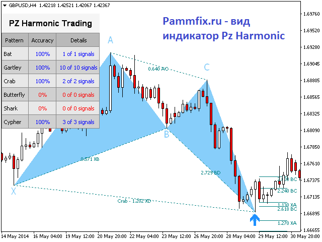 pz harmonic trading