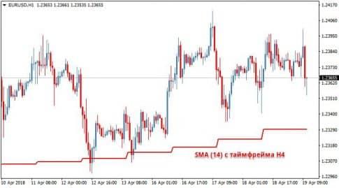 Индикатор MTF MA на графике
