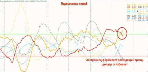Currency slope strength на графике