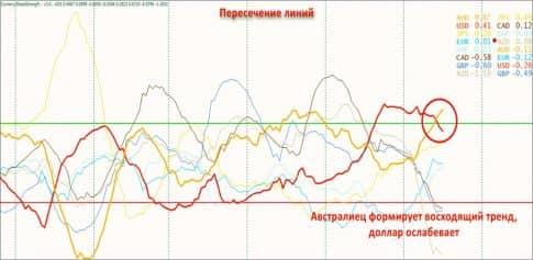 Индикатор Currency Slope Strength (CSS) для определения силы валют