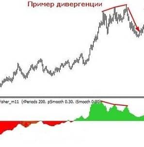 Индикатор Fisher для mt4