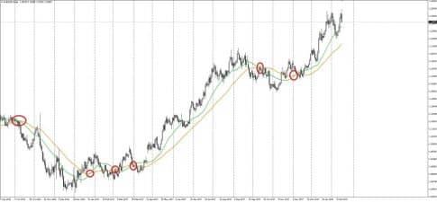 Стратегия трендовая на графике