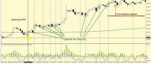 Трендовая стратегия и ее сигналы