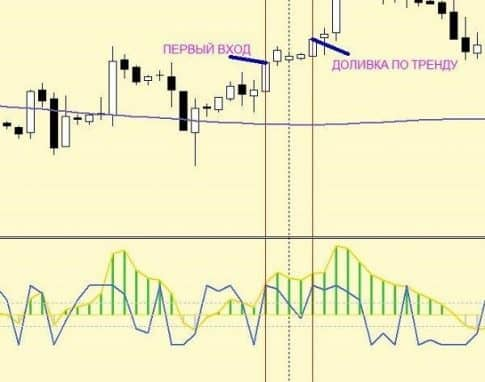 Трендовая стратегия форекс Trend/entry