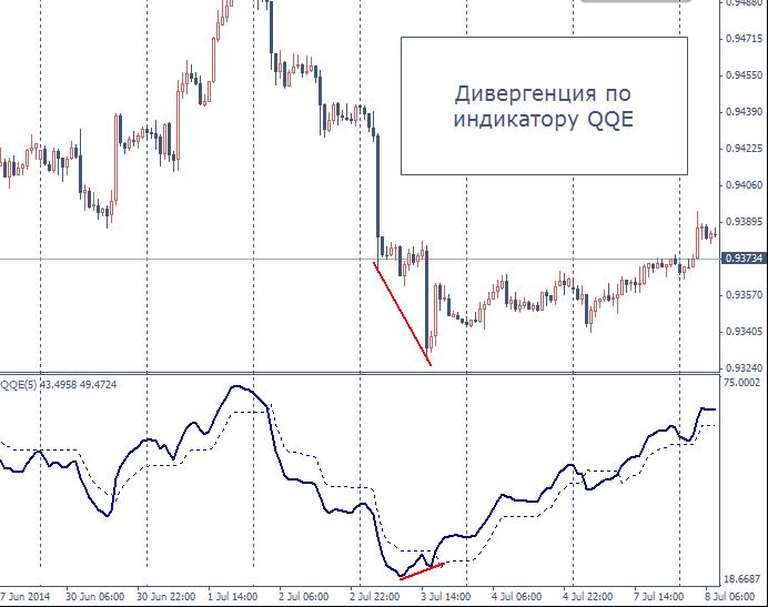 Индикатор qqe и дивергенция