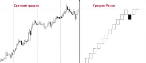 ТС Easy prey pips и график Ренко