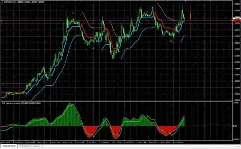 QQE - индикатор тренда