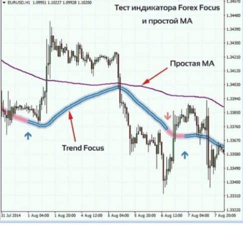 Trend focus indicator для форекс