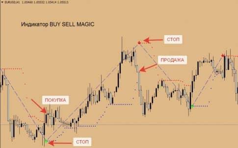 Buy Sell Magic - сигнальный индикатор