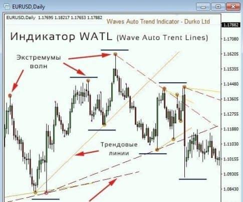 Индикатор Watl – описание и принцип работы