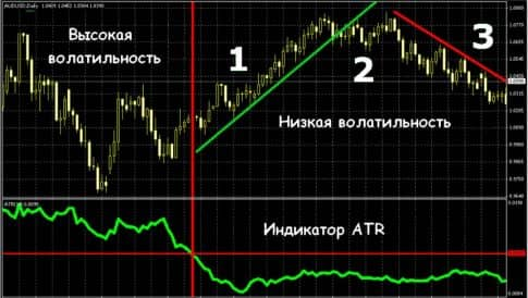 Индикатор ATR, стратегия со Stochastic