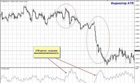 Как применять Average true range indicator на практике