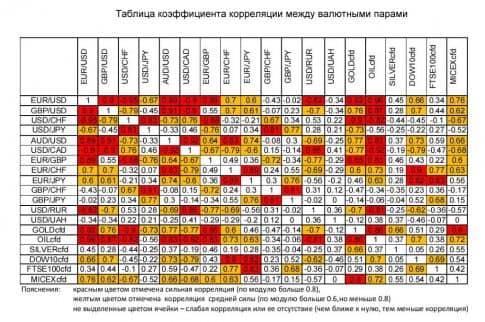 Стабильная торговая система форекс на корреляции торговых пар