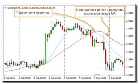 Стабильная торговая стратегия «2 скользящие средние» - сигналы