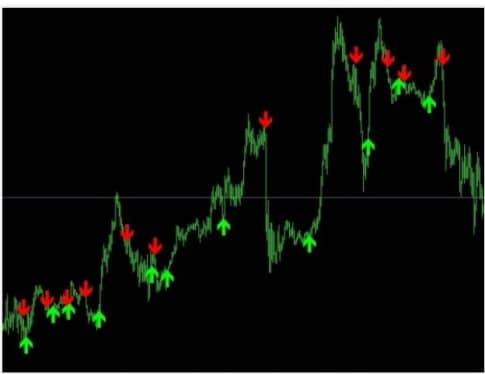 Торговые сигналы от FDM Entry Arrows